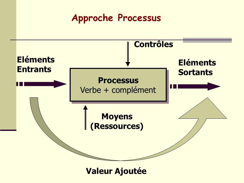 Bloc : § 4. Système de management de la Qualité 4.1 Exigences générales - Établir ; - Documenter ; - Mettre en œuvre ; - Entretenir, un SMQ Et en amél