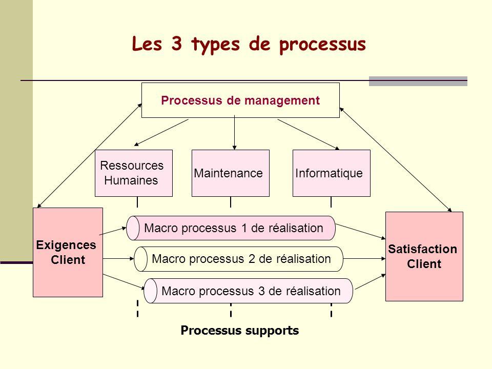 Comment décrire un Processus ? Quel est le travail à faire ? 1- 2- 3- 4- 5- Comment le travail doit-il être fait ? Comment le travail doit-il être man