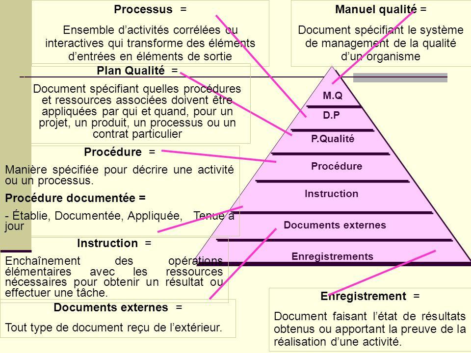 Les 3 types de processus Processus de management Ressources Humaines MaintenanceInformatique Exigences Client Satisfaction Client Processus supports M
