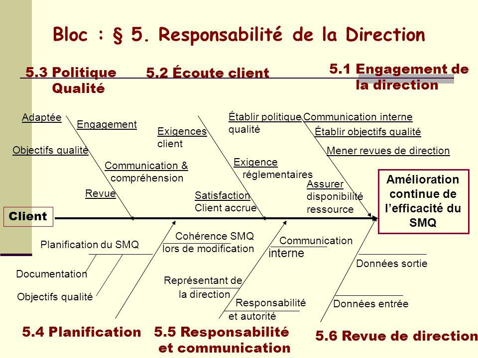 M.Q D.P P.Qualité Procédure Instruction Documents externes Enregistrements Manuel qualité = Document spécifiant le système de management de la qualité