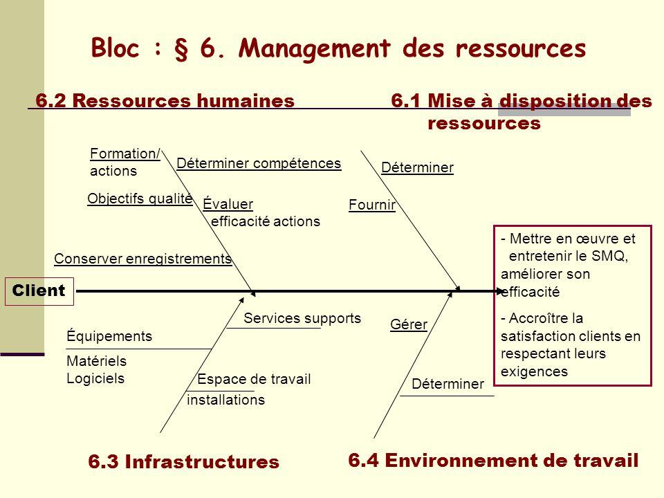 Bloc : § 5. Responsabilité de la Direction 5.3 Politique Qualité 5.2 Écoute client 5.1 Engagement de la direction Client Adaptée Engagement Objectifs