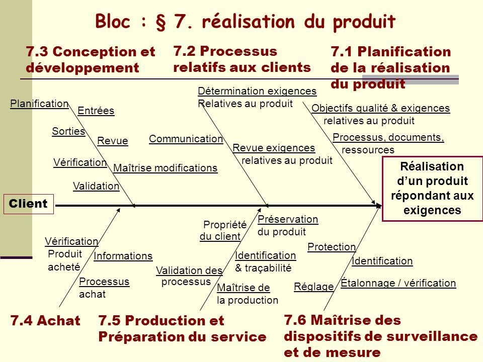 Bloc : § 6. Management des ressources 6.2 Ressources humaines6.1 Mise à disposition des ressources Client Formation/ actions Déterminer compétences Ob