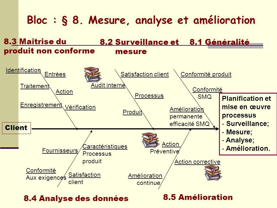 Bloc : § 7. réalisation du produit 7.3 Conception et développement 7.2 Processus relatifs aux clients 7.1 Planification de la réalisation du produit C