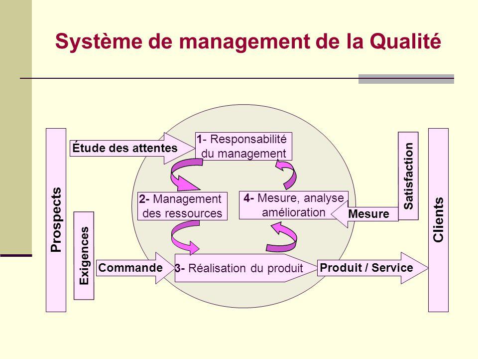 Bloc : § 8. Mesure, analyse et amélioration 8.3 Maîtrise du produit non conforme 8.2 Surveillance et mesure 8.1 Généralité Client Identification Entré