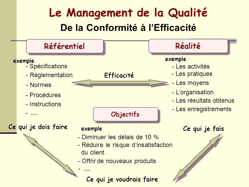 Exigences Étude des attentes 1- Responsabilité du management Prospects 4- Mesure, analyse amélioration 2- Management des ressources 3- Réalisation du