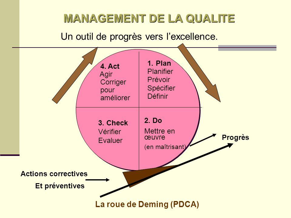 Amélioration Continue du Système de Management de la Qualité