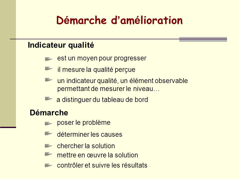 MANAGEMENT DE LA QUALITE Un outil de progrès vers lexcellence. 3. Check Vérifier Evaluer 2. Do Mettre en œuvre (en maîtrisant) 4. Act Agir Corriger po