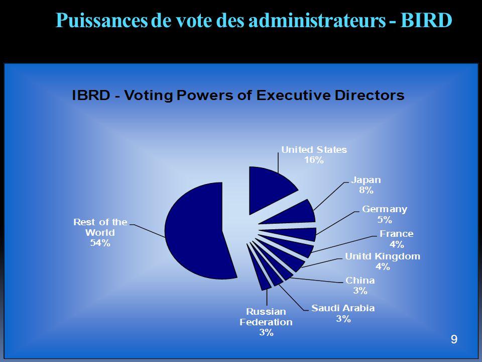 Puissances de vote des administrateurs - BIRD 9