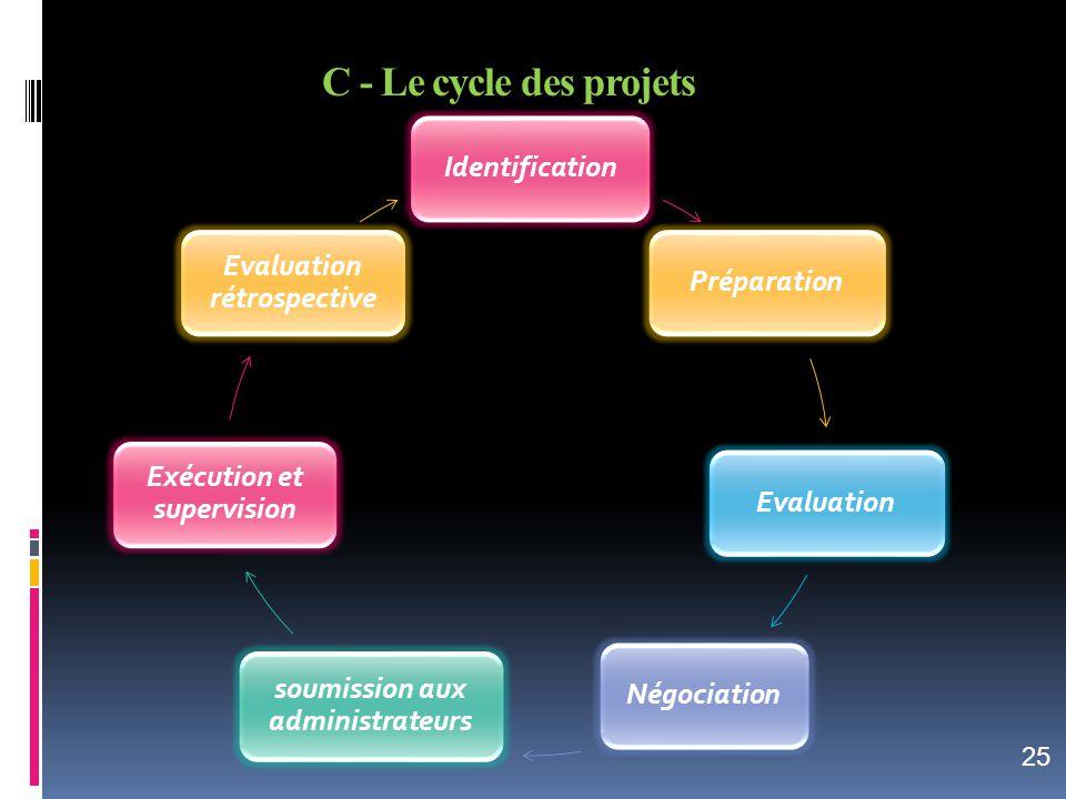 IdentificationPréparationEvaluationNégociation soumission aux administrateurs Exécution et supervision Evaluation rétrospective C - Le cycle des proje