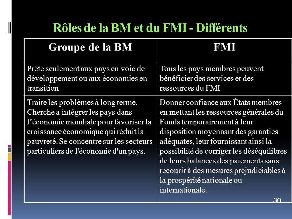 Rôles de la BM et du FMI - Différents Groupe de la BMFMI Prête seulement aux pays en voie de développement ou aux économies en transition Tous les pay