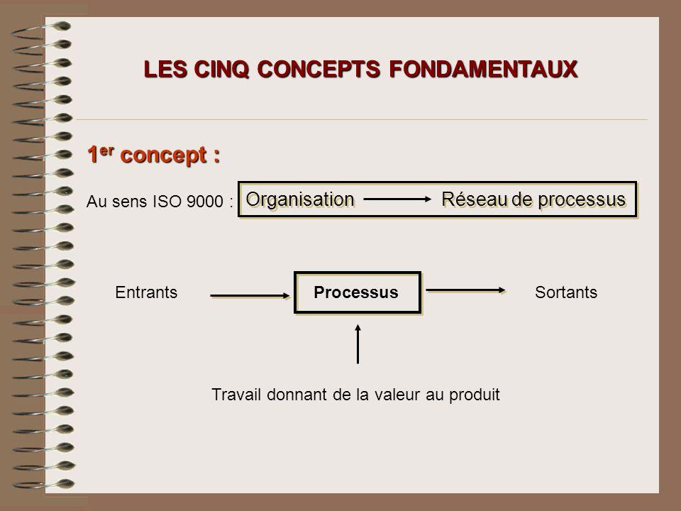 LES CINQ CONCEPTS FONDAMENTAUX 1 er concept : Au sens ISO 9000 : Organisation Réseau de processus EntrantsSortantsProcessus Travail donnant de la vale
