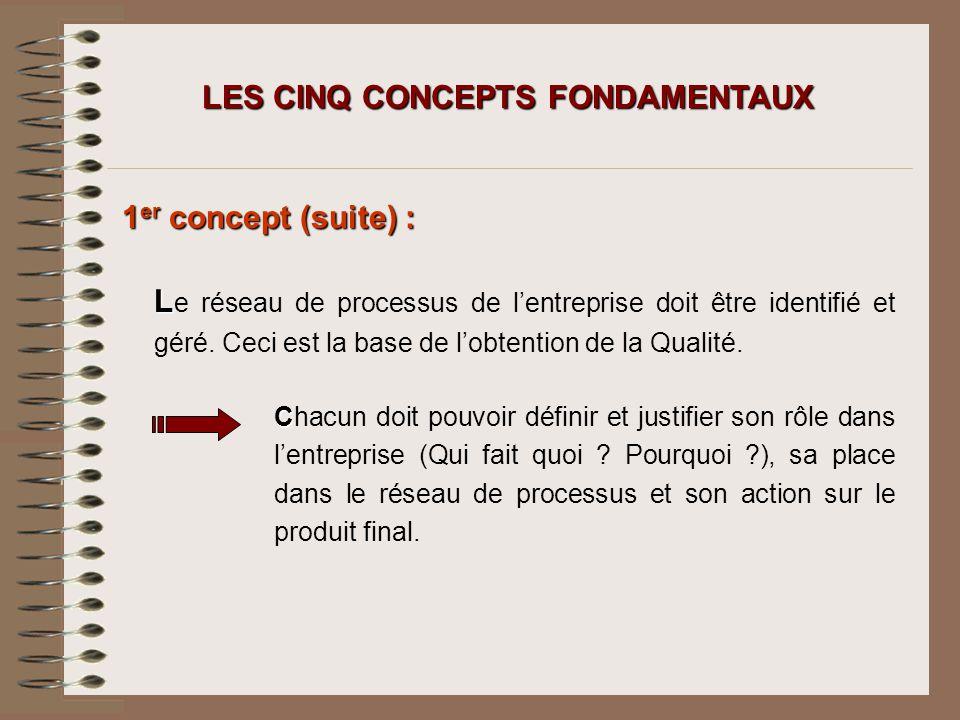 LES CINQ CONCEPTS FONDAMENTAUX 1 er concept (suite) : L L e réseau de processus de lentreprise doit être identifié et géré. Ceci est la base de lobten