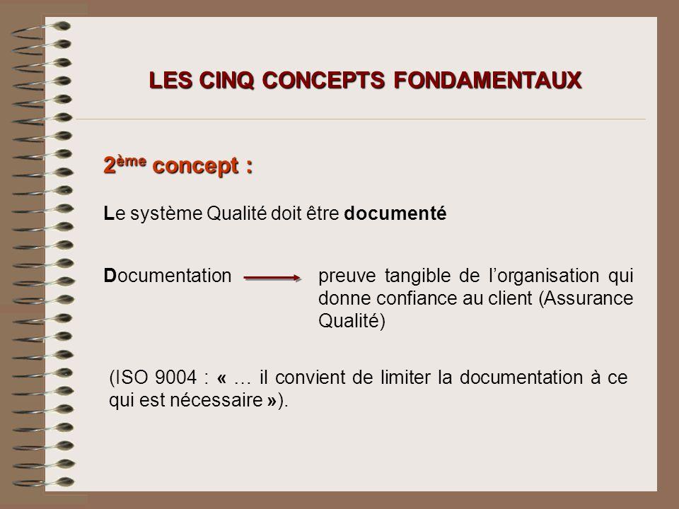 LES CINQ CONCEPTS FONDAMENTAUX 2 ème concept : Le système Qualité doit être documenté Documentationpreuve tangible de lorganisation qui donne confianc