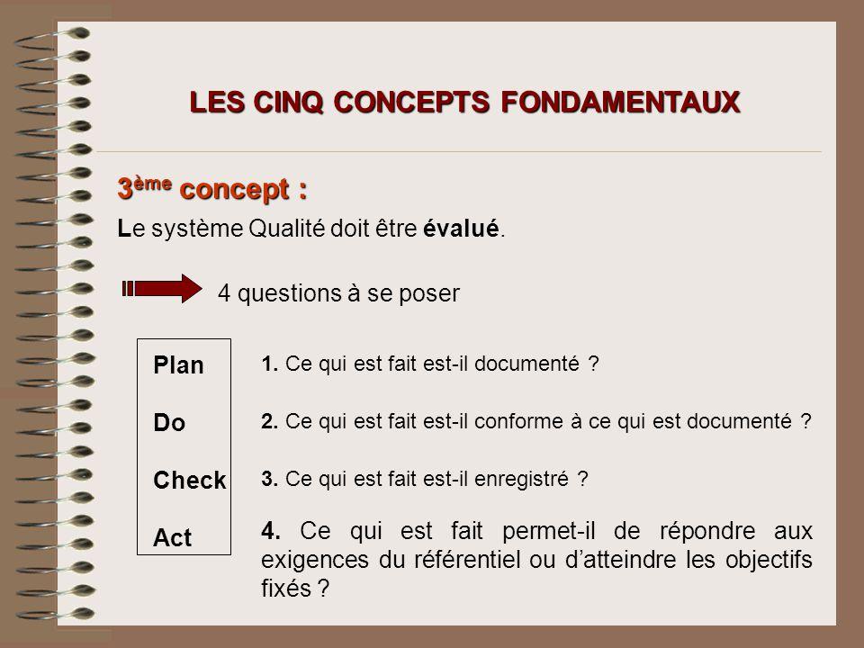 3 ème concept : LES CINQ CONCEPTS FONDAMENTAUX Le système Qualité doit être évalué. 4 questions à se poser Plan Do Check Act 1. Ce qui est fait est-il
