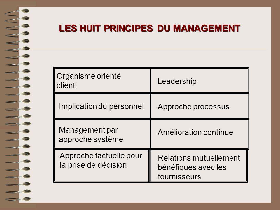 LES HUIT PRINCIPES DU MANAGEMENT Organisme orienté client Leadership Implication du personnel Approche processus Management par approche système Améli