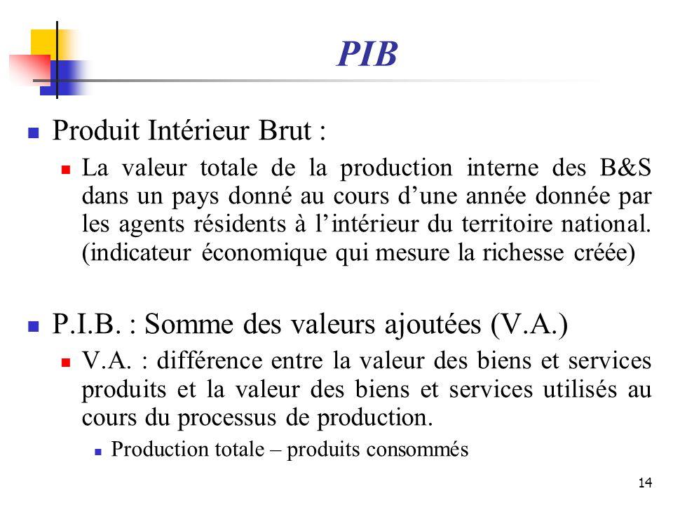 PIB Produit Intérieur Brut : La valeur totale de la production interne des B&S dans un pays donné au cours dune année donnée par les agents résidents