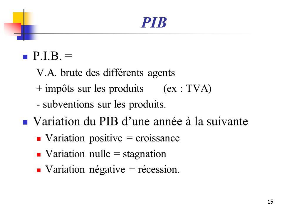 PIB P.I.B. = V.A. brute des différents agents + impôts sur les produits (ex : TVA) - subventions sur les produits. Variation du PIB dune année à la su