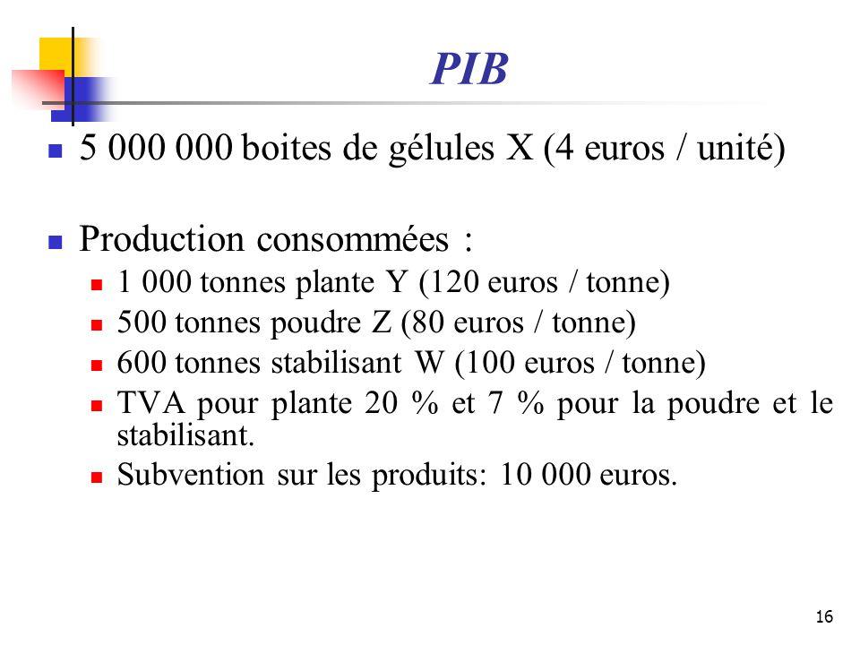 PIB 5 000 000 boites de gélules X (4 euros / unité) Production consommées : 1 000 tonnes plante Y (120 euros / tonne) 500 tonnes poudre Z (80 euros /