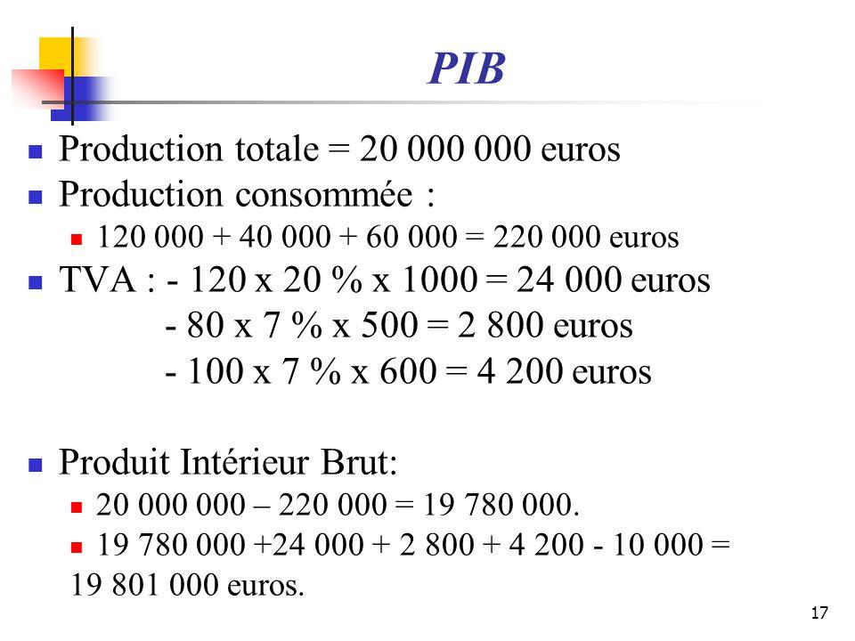 PIB Production totale = 20 000 000 euros Production consommée : 120 000 + 40 000 + 60 000 = 220 000 euros TVA : - 120 x 20 % x 1000 = 24 000 euros - 8