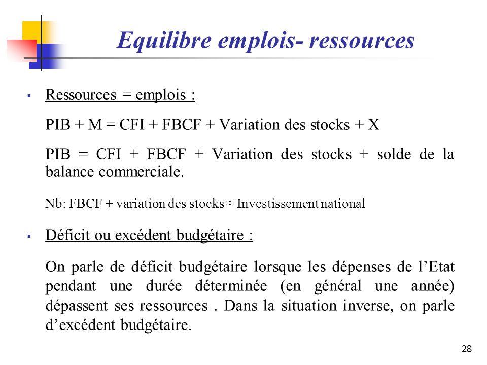 Equilibre emplois- ressources Ressources = emplois : PIB + M = CFI + FBCF + Variation des stocks + X PIB = CFI + FBCF + Variation des stocks + solde d