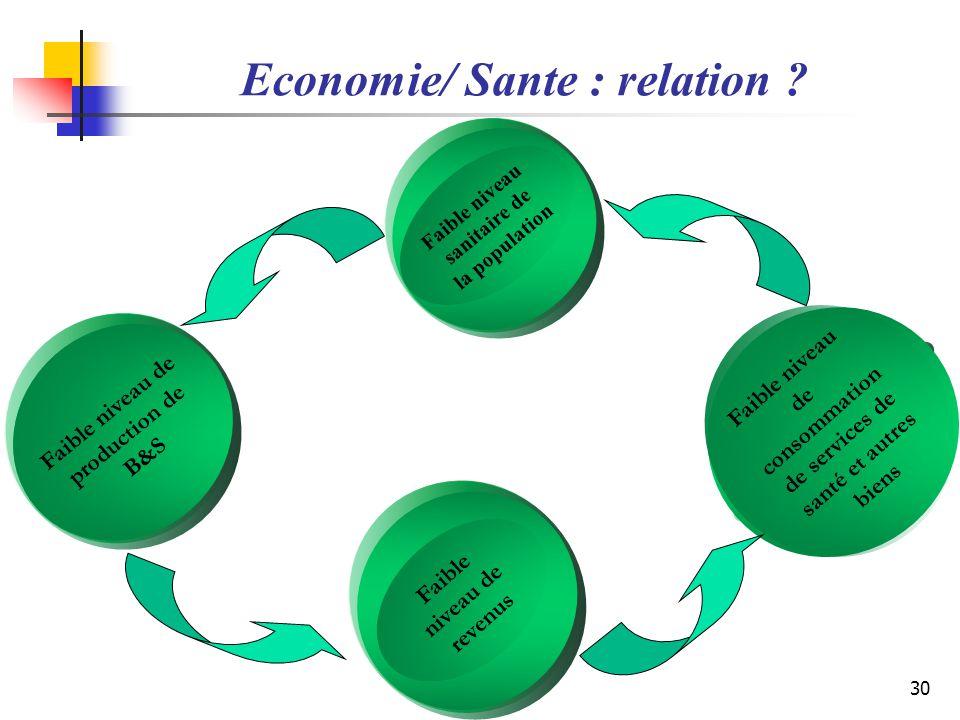 Faible niveau de consommation de services de santé et autres biens Economie/ Sante : relation ? Faible niveau de revenus Faible niveau sanitaire de la