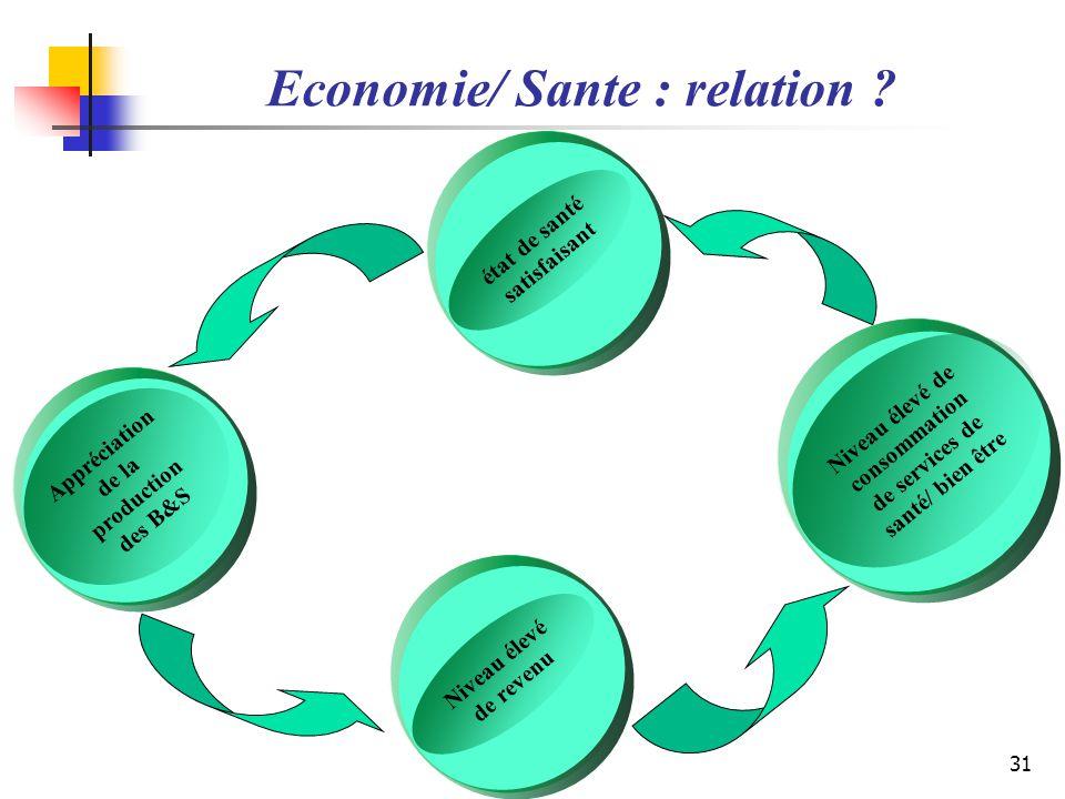 Economie/ Sante : relation ? état de santé satisfaisant Niveau élevé de revenu Niveau élevé de consommation de services de santé/ bien être Appréciati
