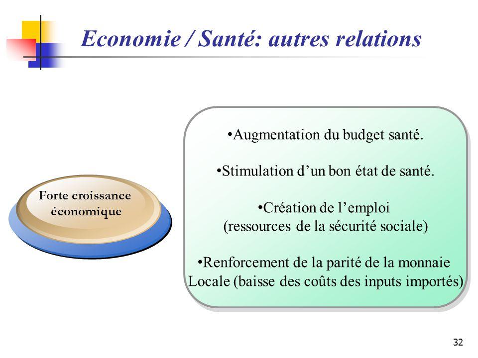 Economie / Santé: autres relations Augmentation du budget santé. Stimulation dun bon état de santé. Création de lemploi (ressources de la sécurité soc