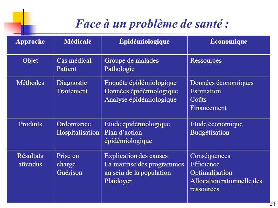 Face à un problème de santé : ApprocheMédicaleÉpidémiologiqueÉconomique ObjetCas médical Patient Groupe de malades Pathologie Ressources MéthodesDiagn