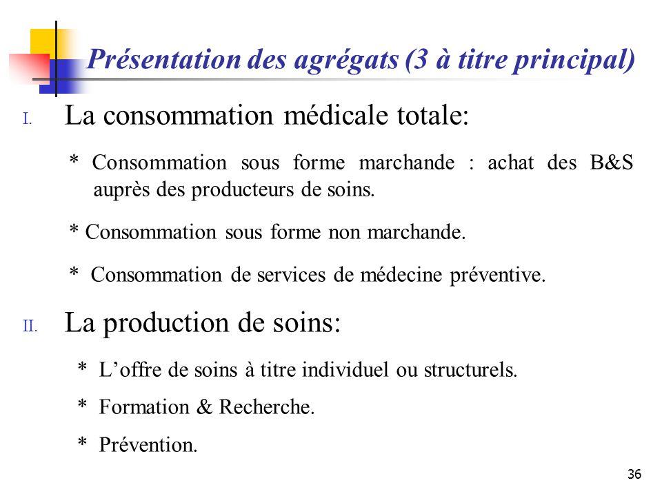 Présentation des agrégats (3 à titre principal) I. La consommation médicale totale: * Consommation sous forme marchande : achat des B&S auprès des pro