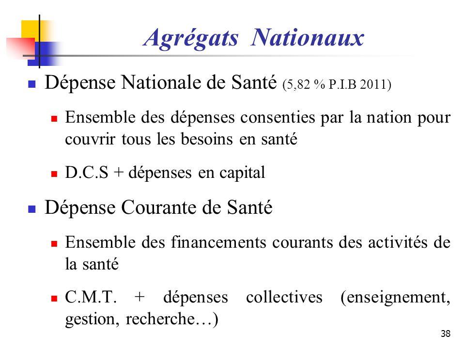 Agrégats Nationaux Dépense Nationale de Santé (5,82 % P.I.B 2011) Ensemble des dépenses consenties par la nation pour couvrir tous les besoins en sant