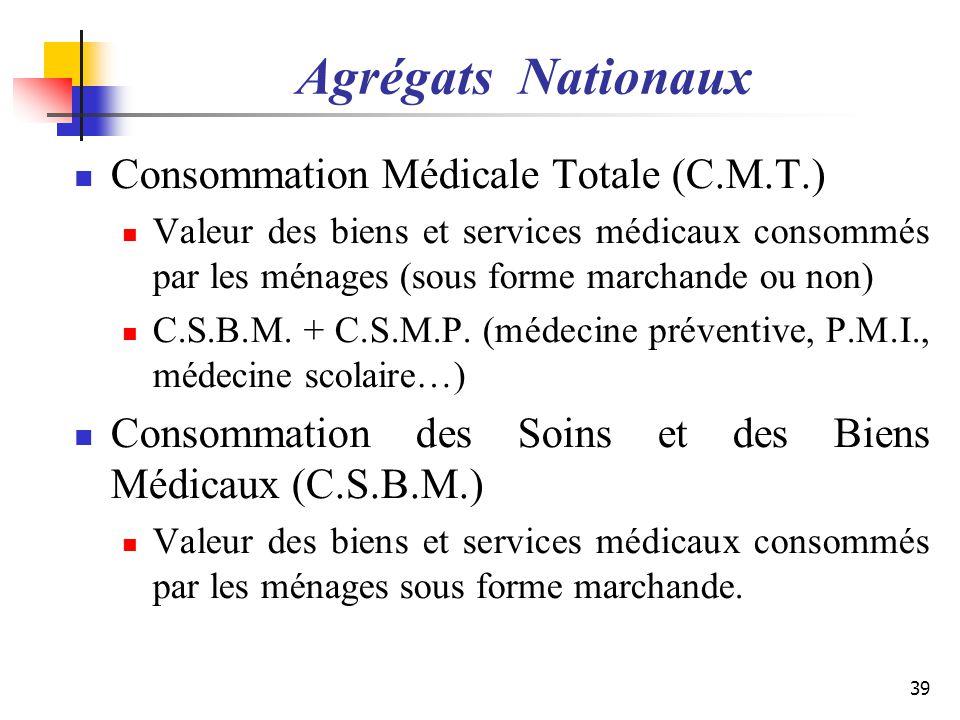 Agrégats Nationaux Consommation Médicale Totale (C.M.T.) Valeur des biens et services médicaux consommés par les ménages (sous forme marchande ou non)