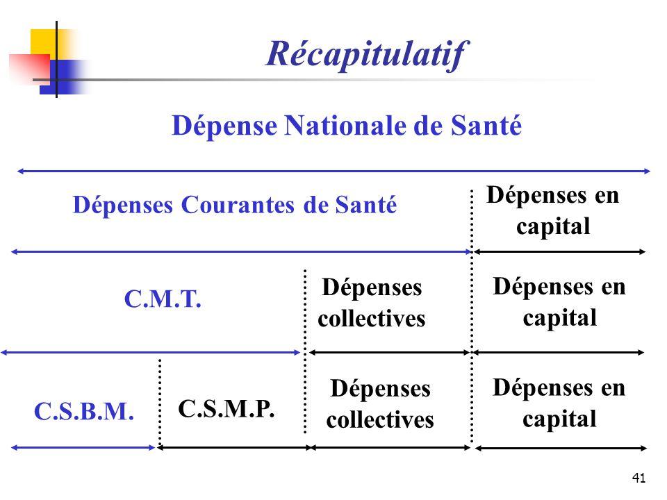 Récapitulatif 41 Dépense Nationale de Santé Dépenses collectives Dépenses en capital Dépenses Courantes de Santé Dépenses en capital C.M.T. C.S.B.M. C
