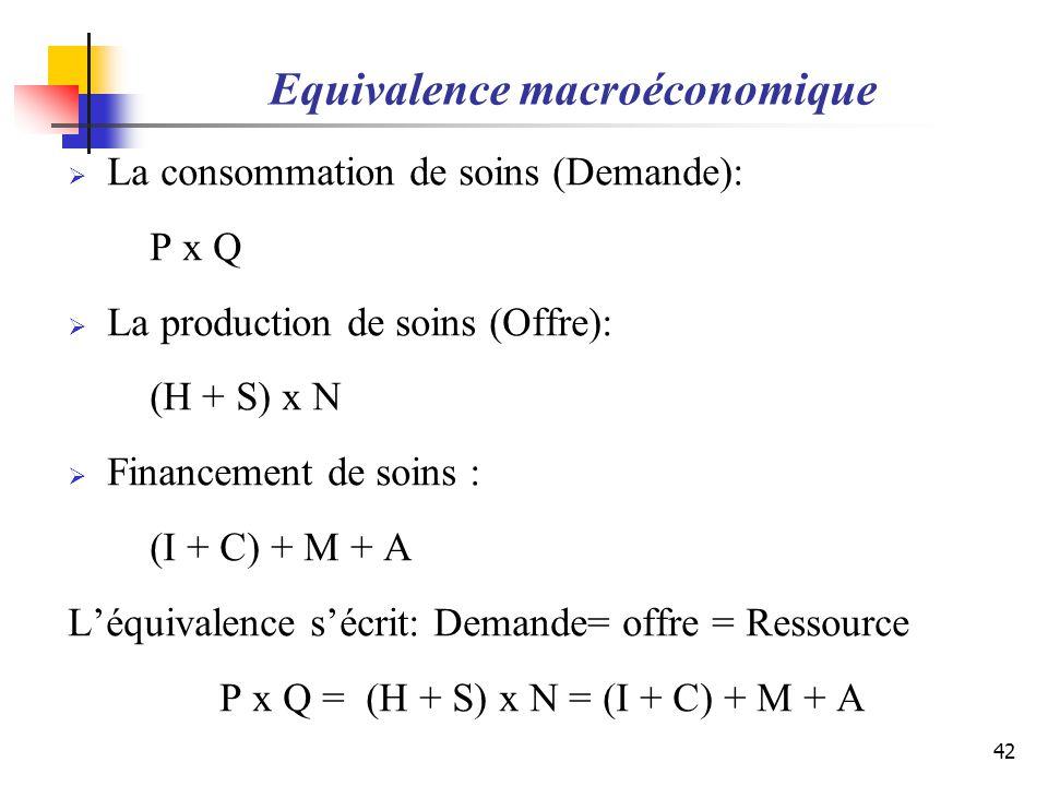 La consommation de soins (Demande): P x Q La production de soins (Offre): (H + S) x N Financement de soins : (I + C) + M + A Léquivalence sécrit: Dema