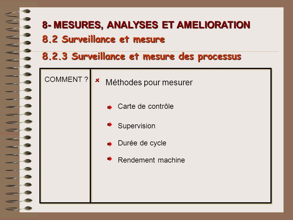 8- MESURES, ANALYSES ET AMELIORATION 8.2.3 Surveillance et mesure des processus 8.2 Surveillance et mesure COMMENT ? Méthodes pour mesurer Carte de co