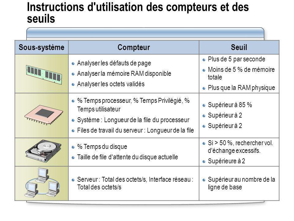 Instructions d'utilisation des compteurs et des seuils Sous-systèmeCompteurSeuil Analyser les défauts de page Analyser la mémoire RAM disponible Analy