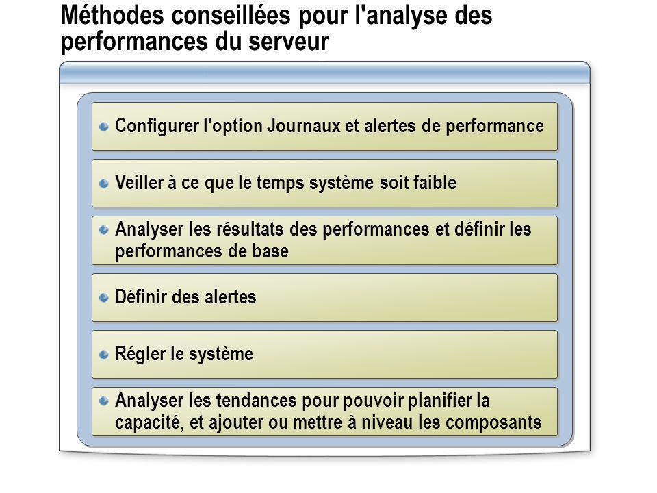 Méthodes conseillées pour l'analyse des performances du serveur Configurer l'option Journaux et alertes de performance Veiller à ce que le temps systè