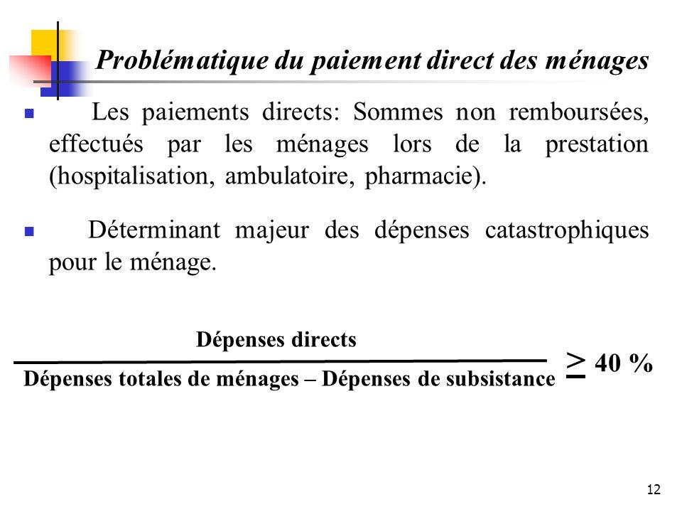 Problématique du paiement direct des ménages Les paiements directs: Sommes non remboursées, effectués par les ménages lors de la prestation (hospitali