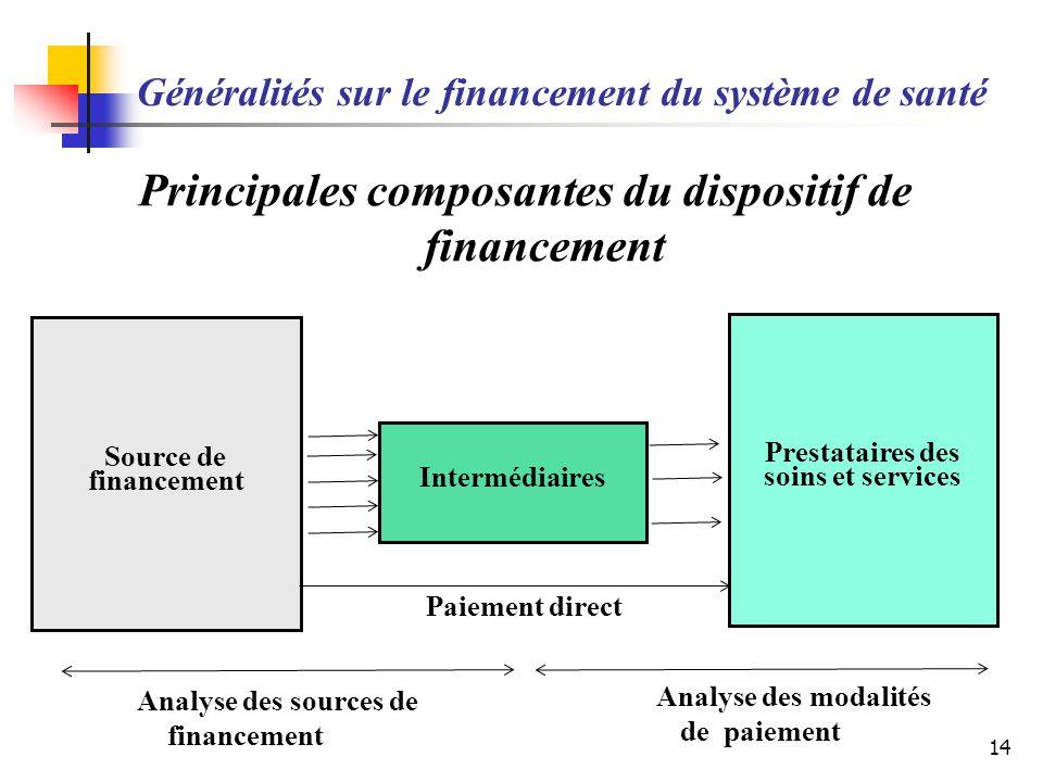 Généralités sur le financement du système de santé Principales composantes du dispositif de financement 14 Source de financement Intermédiaires Presta