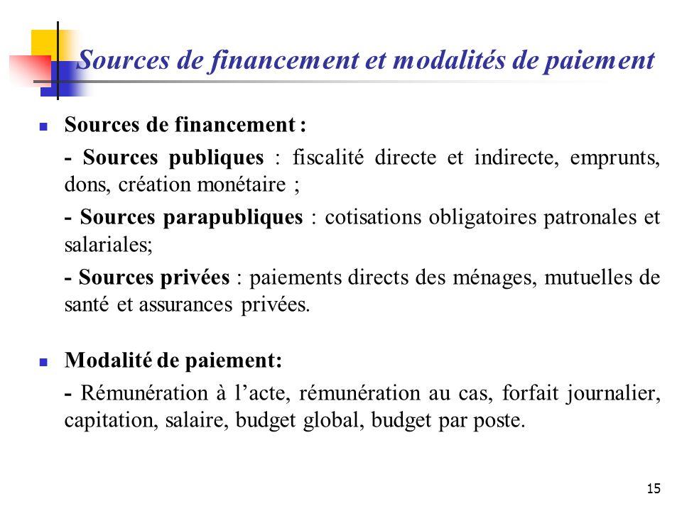 Sources de financement et modalités de paiement Sources de financement : - Sources publiques : fiscalité directe et indirecte, emprunts, dons, créatio