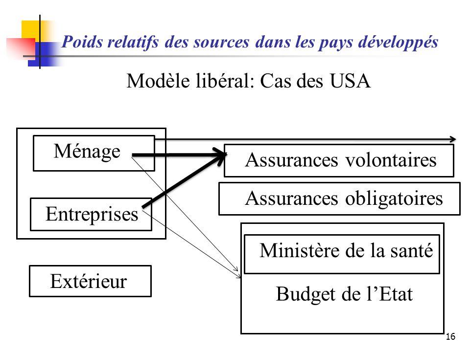 Poids relatifs des sources dans les pays développés Modèle libéral: Cas des USA 16 Ménage Budget de lEtat Assurances obligatoires Assurances volontair