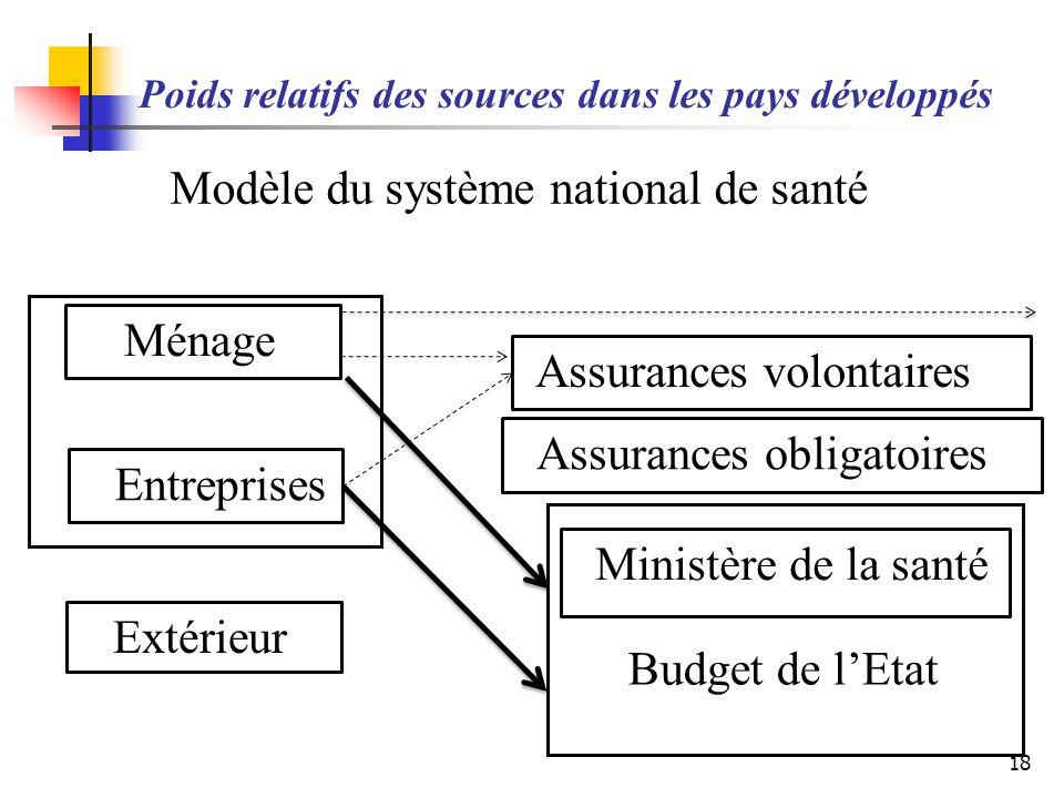 Poids relatifs des sources dans les pays développés 18 Ménage Entreprises Ministère de la santé Budget de lEtat Extérieur Assurances volontaires Assur