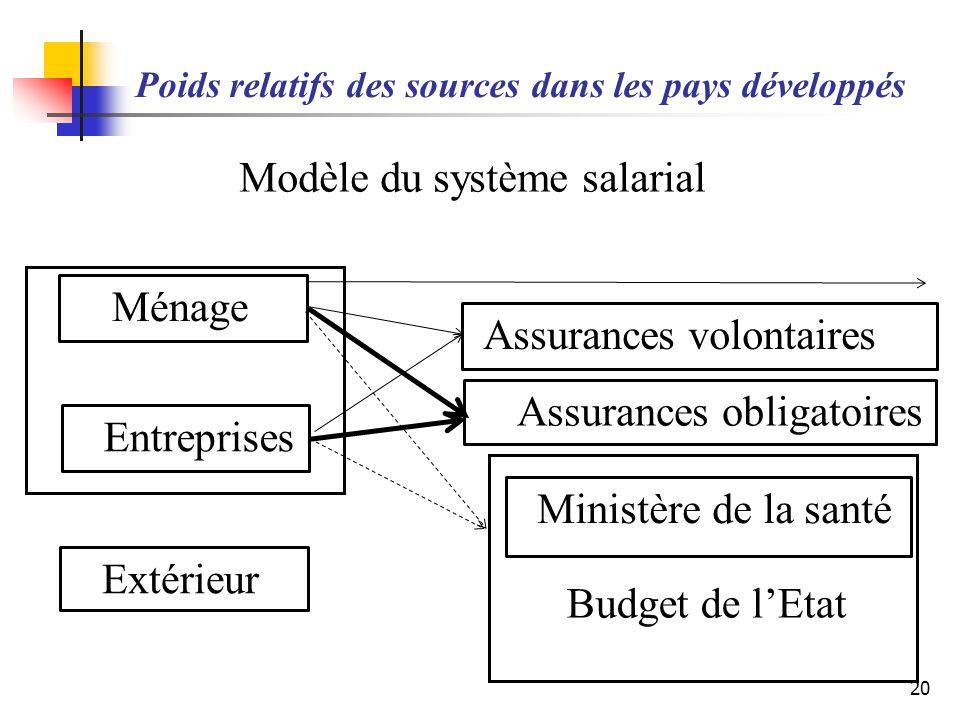 Poids relatifs des sources dans les pays développés 20 Ménage Entreprises Extérieur Assurances volontaires Assurances obligatoires Ministère de la san