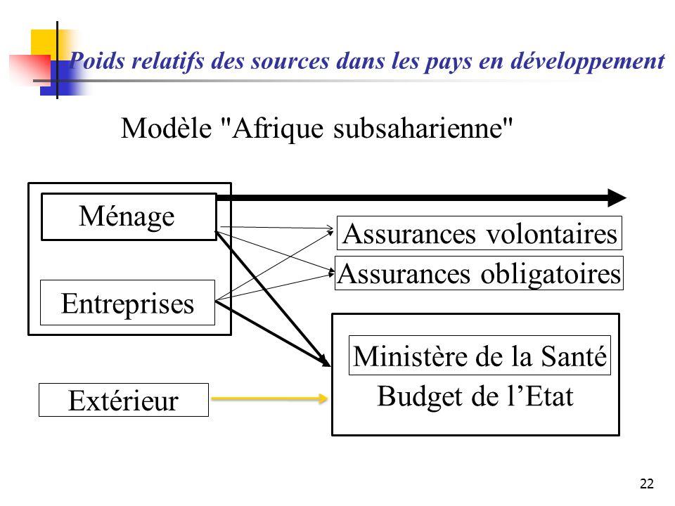 Poids relatifs des sources dans les pays en développement 22 Ménage Entreprises Extérieur Assurances volontaires Assurances obligatoires Budget de lEt