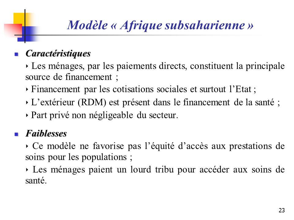 Modèle « Afrique subsaharienne » Caractéristiques Caractéristiques Les ménages, par les paiements directs, constituent la principale source de finance