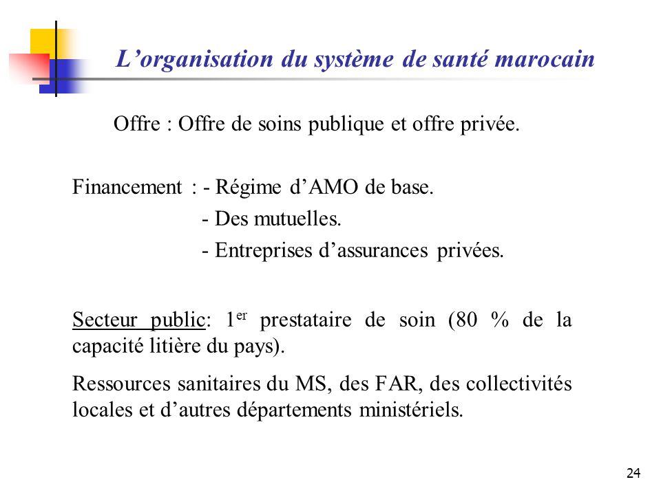 Lorganisation du système de santé marocain Offre : Offre de soins publique et offre privée. Financement : - Régime dAMO de base. - Des mutuelles. - En
