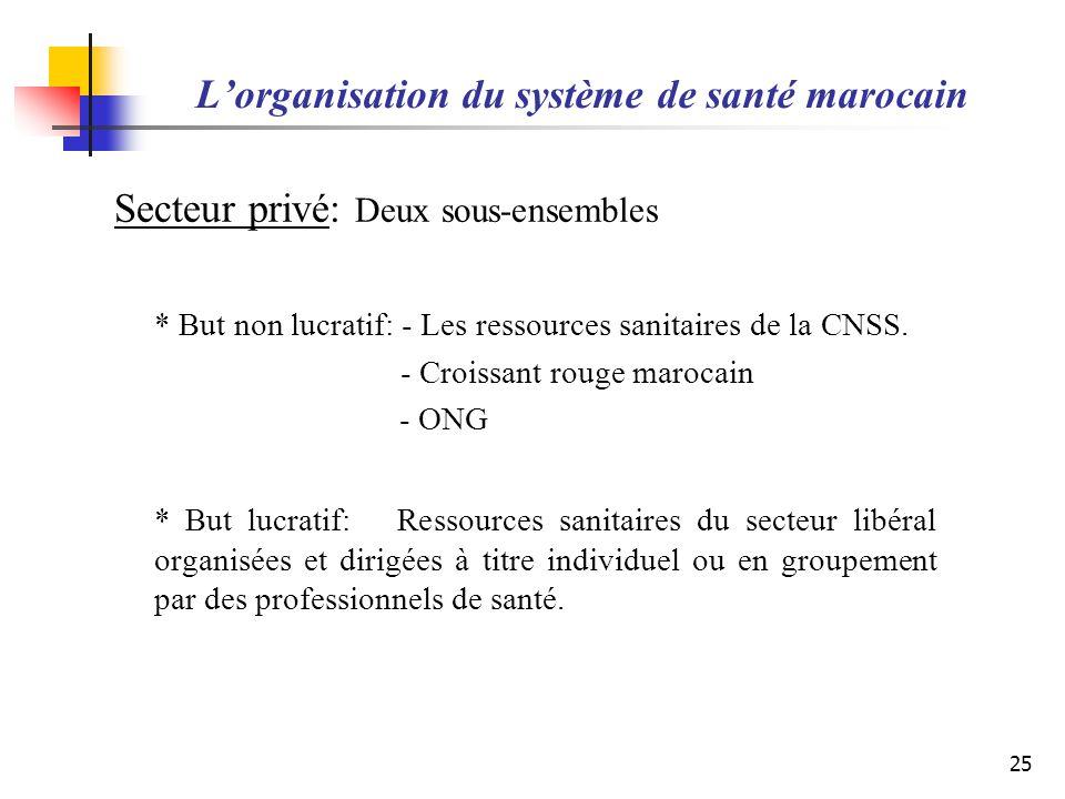 Lorganisation du système de santé marocain Secteur privé: Deux sous-ensembles * But non lucratif: - Les ressources sanitaires de la CNSS. - Croissant
