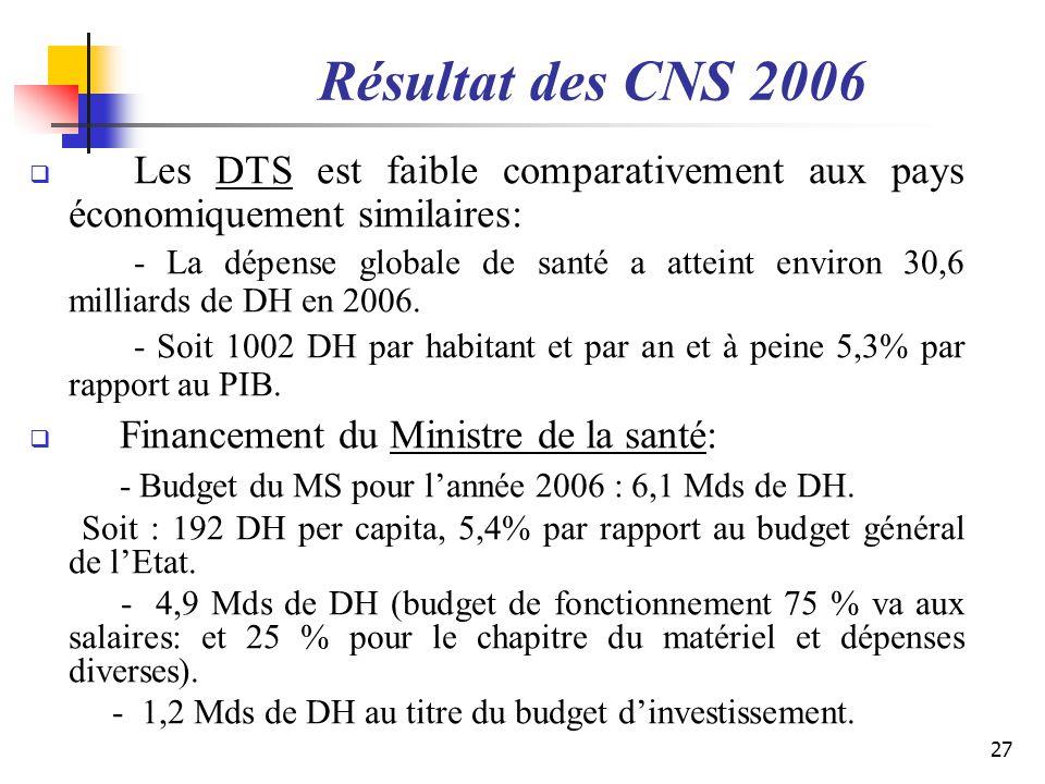 Résultat des CNS 2006 Les DTS est faible comparativement aux pays économiquement similaires: - La dépense globale de santé a atteint environ 30,6 mill
