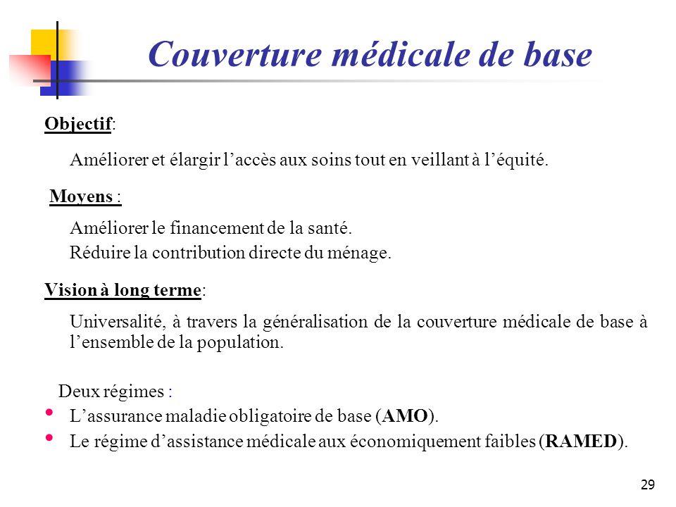 Couverture médicale de base Objectif: Améliorer et élargir laccès aux soins tout en veillant à léquité. Moyens : Améliorer le financement de la santé.
