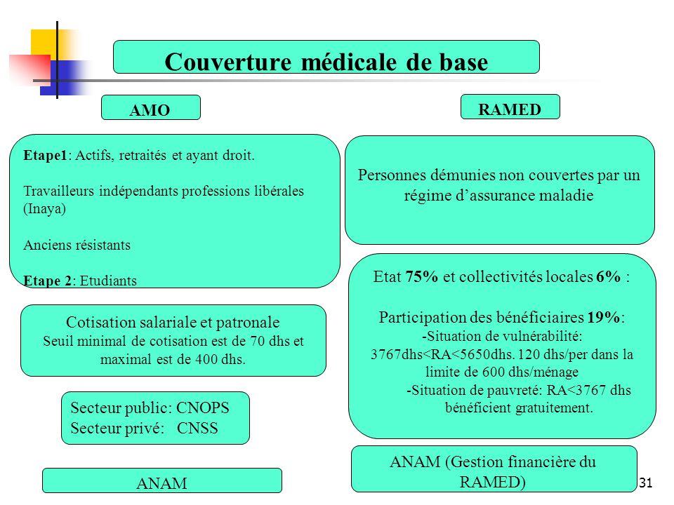 Couverture médicale de base AMO RAMED Etape1: Actifs, retraités et ayant droit. Travailleurs indépendants professions libérales (Inaya) Anciens résist
