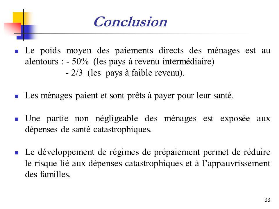 Conclusion Le poids moyen des paiements directs des ménages est au alentours : - 50% (les pays à revenu intermédiaire) - 2/3 (les pays à faible revenu